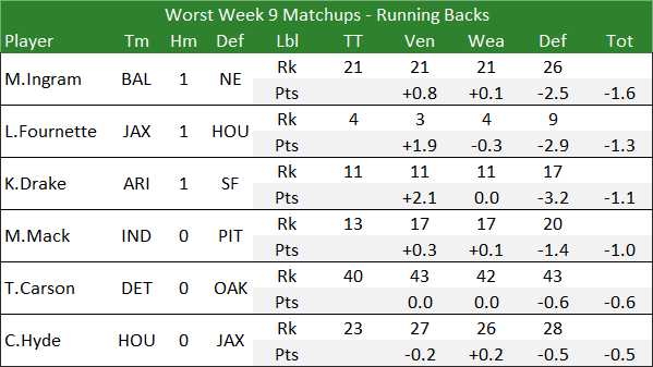Worst Week 9 Matchups - Running Backs