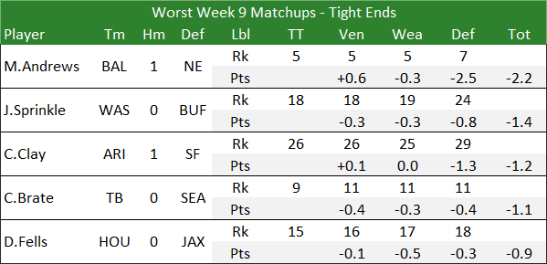 Worst Week 9 Matchups - Tight Ends