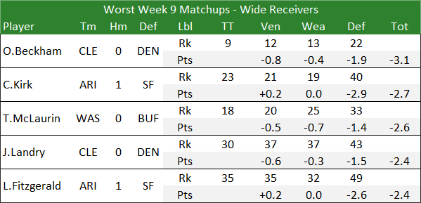 Worst Week 9 Matchups - Wide Receivers
