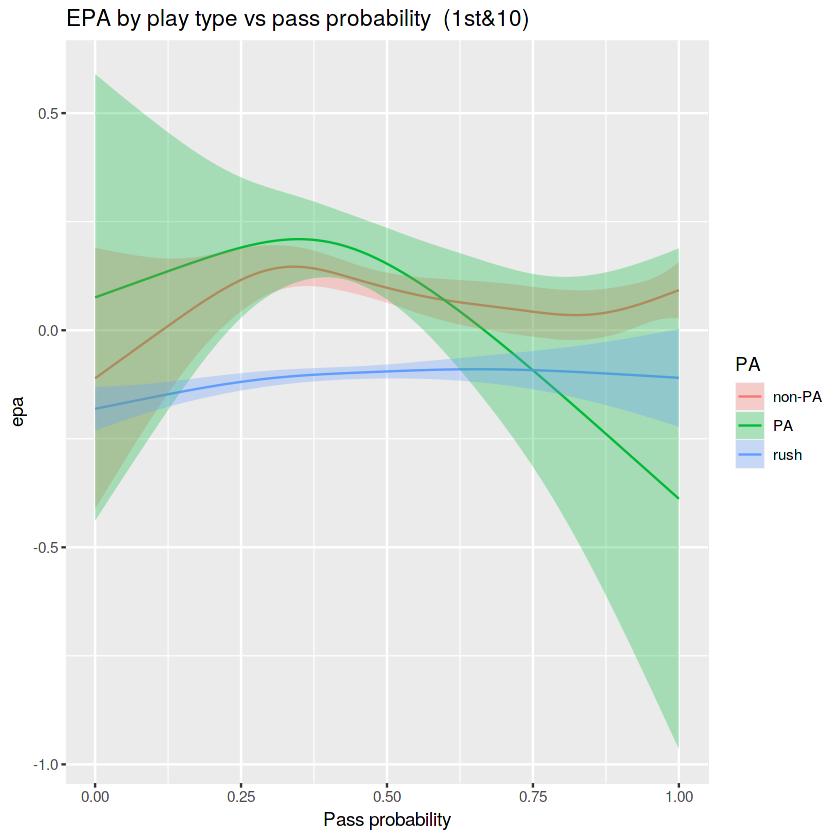 EPA Pass Prob